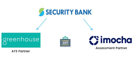 security bank integration