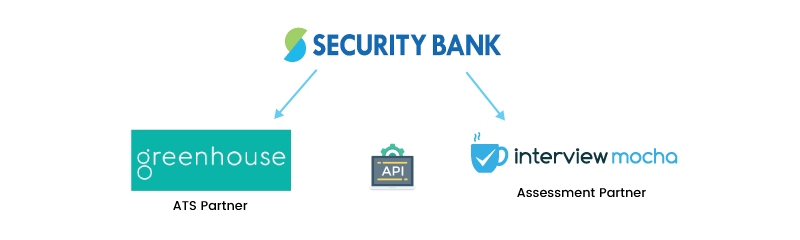 security-bank-integrations