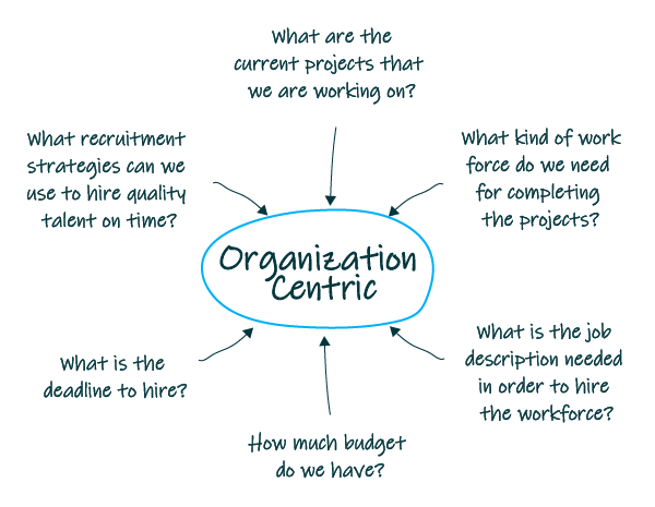 The organization centric approach to recruitment