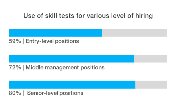 Types of Pre-employment testing - The Ultimate Guide